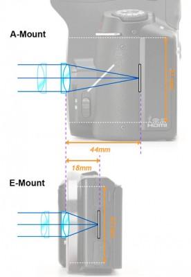 e-mount-vs-a-mount
