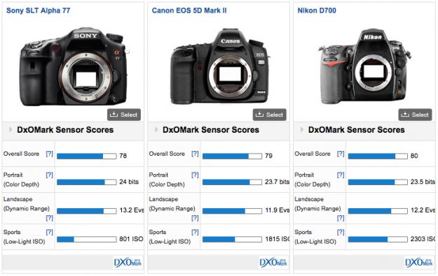 DXOMark Sensor Score - A77 vs Nikon D700 vs 5D Mark II