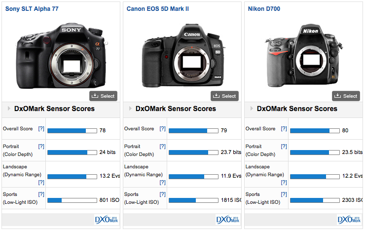 DXOMark A77 Sensor Score Results are in: Sony A77 on Par with Canon ...