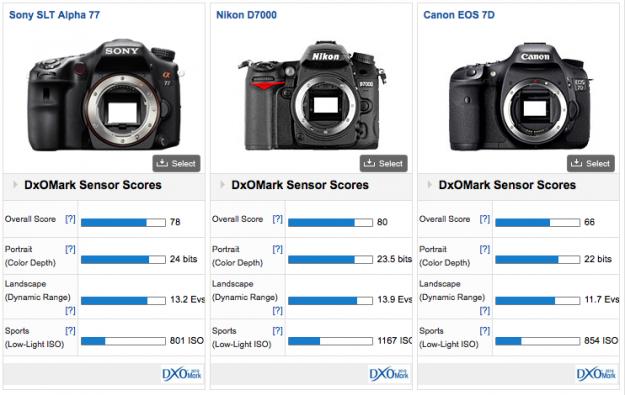 DXOMark Sensor Score - Sony A77 vs Nikon D700 vs Canon 7D