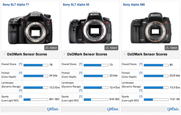 DXOMark Sensor Score - A77 vs A55 vs A580