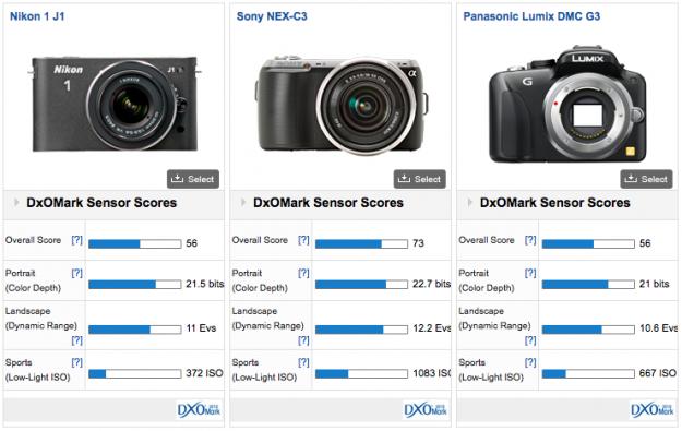 DxoMark - Nikon 1 J1 vs Nex-C3 vs Lumix DMC G3