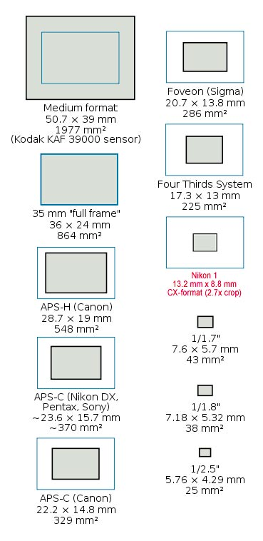All Digital Sensor Sizes