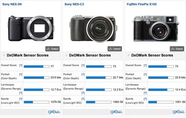 DxoMark - Sony nex-5n