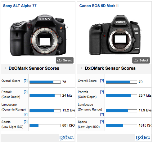 DXOMark Canon 5d Mark II vs Sony Alpha 77