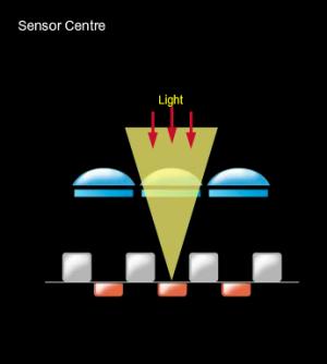 Sensor Center
