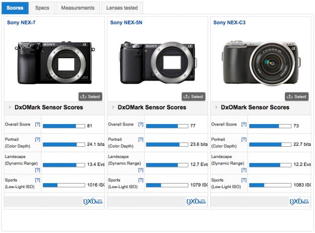 DXOMark Sensor Scor - Nex-7 vs the Nex-5N vs the Nex-C3