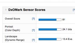 Nex-7 DXOMark Sensor Score