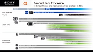 E-mount Lens Expansion_2012_E