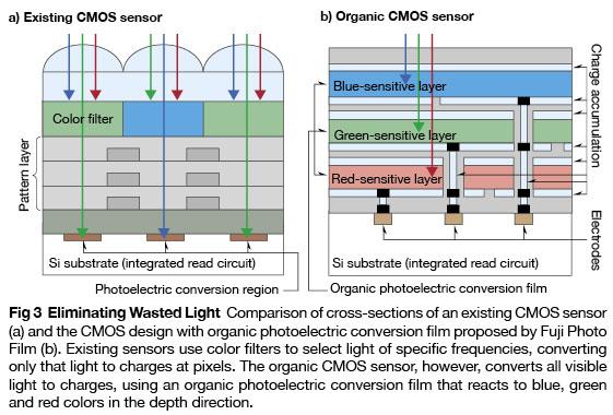 Fuji-organic_sensor