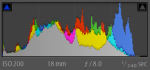 Lightroom Histogram of the Building Photo