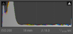 Lightoom Histogram of the Road and Sky Shot