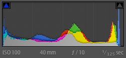 Histogram from Lightroom 4