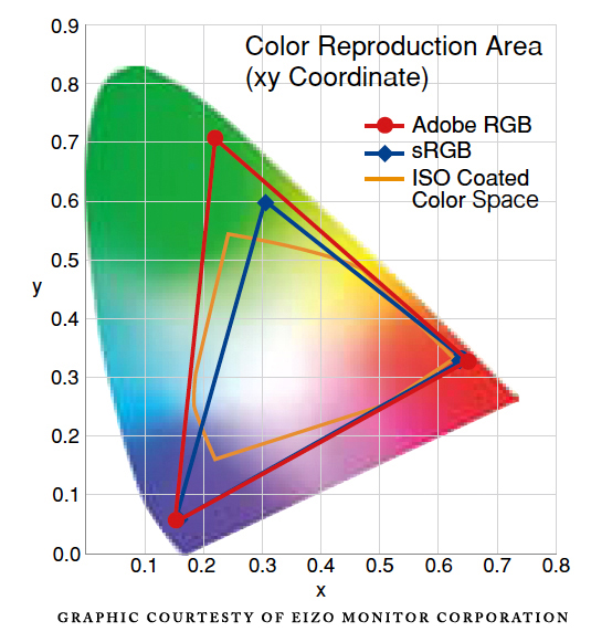 Adobe RGB Colorspaces