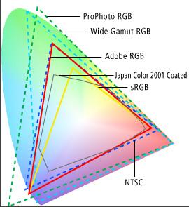 Adobe Colorspaces