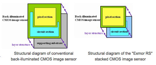 "Structural diagram of the ""Exmor RS"" stacked CMOS image sensor"