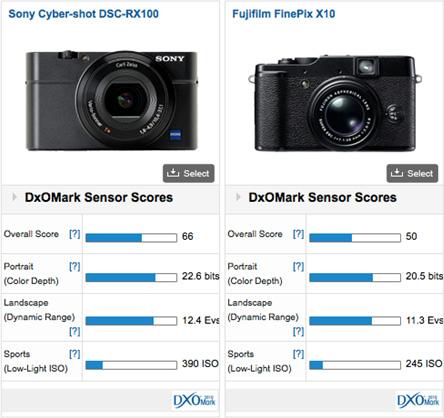 Sony Cyber-shot DSC-RX100 vs Fujifilm FinePix X10