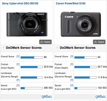 Sony RX100 vs Canon S100