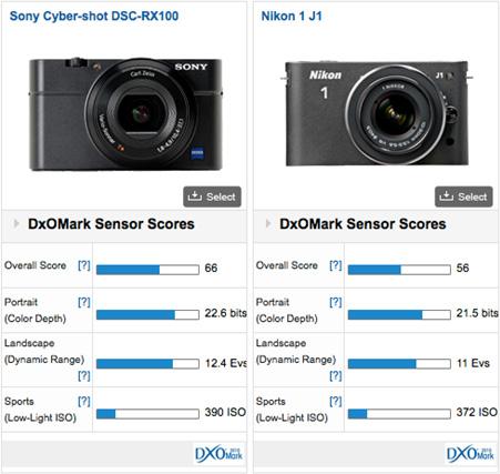 Sony Cyber-shot DSC-RX100 vs Nikon 1 J1