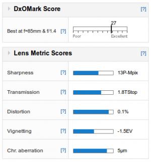 DXOmark score Samyang 85f14