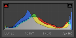 Histogram of Sony Nex-6 Raw File