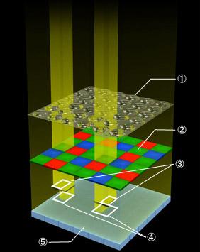 fuji-x-trans-cmos-II-sensor