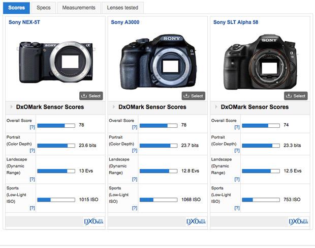 DXOMark Sensor Score: nex-5t-a3000-a58