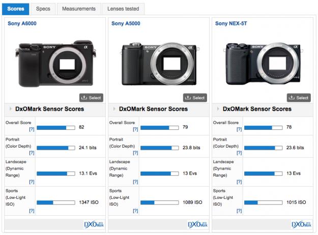 Sony A5000 Sensor Score @ DXOmark