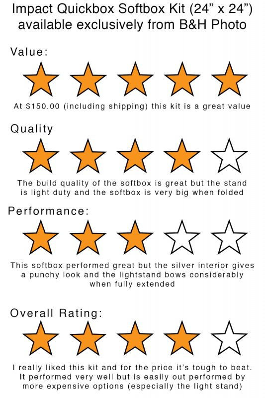 "the Impact Quickbox 24""24"" kit overall rating"