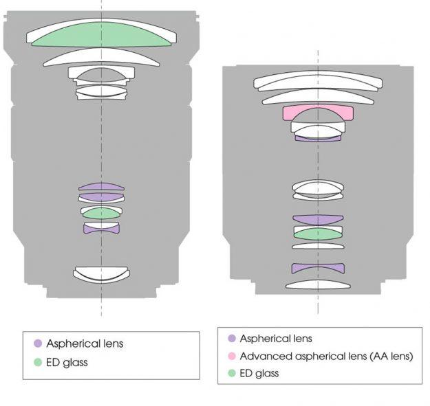 Sony 18-105mm G Lens vs 16-70mm ZA Lens