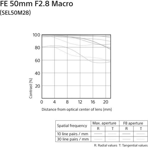 sel50m28-mtf
