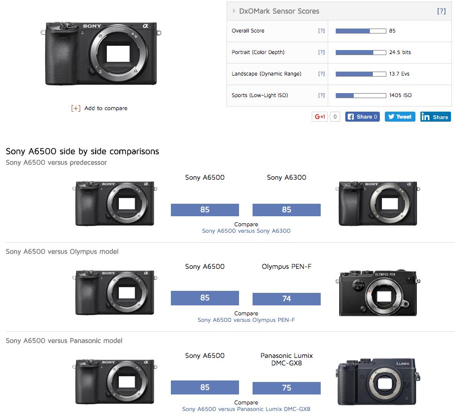 Sony A6500 DXOMark Sensor Score