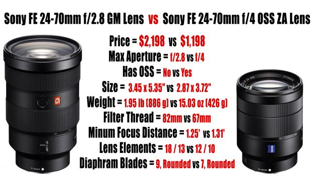 FE 24-70mm f/2.8 GM Lens vs FE 24-70mm F/4 OSS ZA Lens
