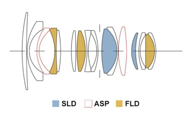 Sigma 16mm f/1.4 DC DN Lens Elements